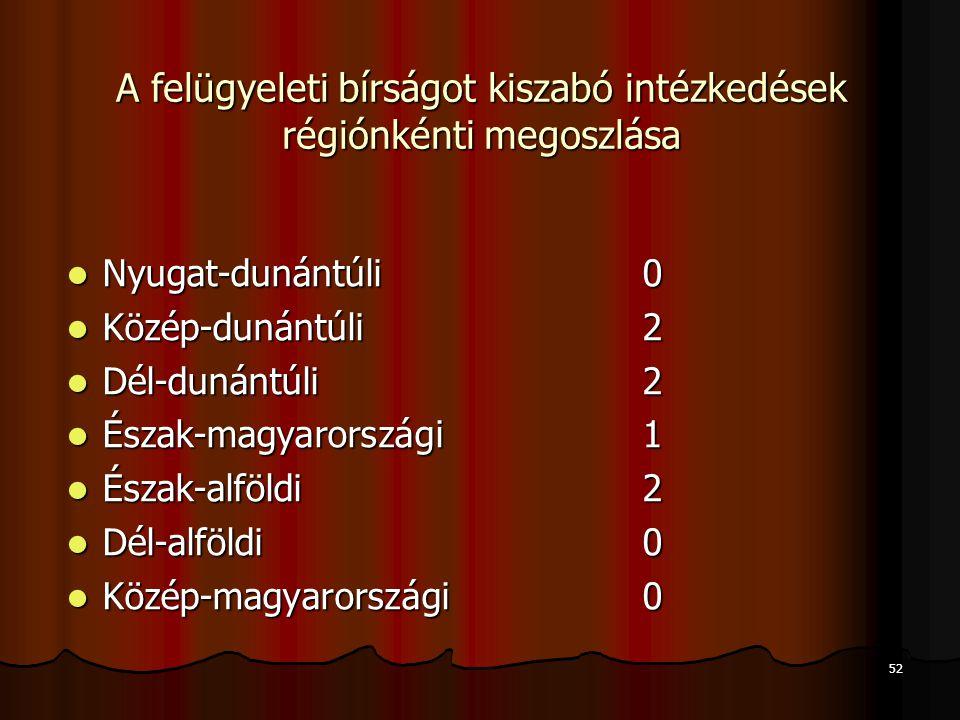 A felügyeleti bírságot kiszabó intézkedések régiónkénti megoszlása