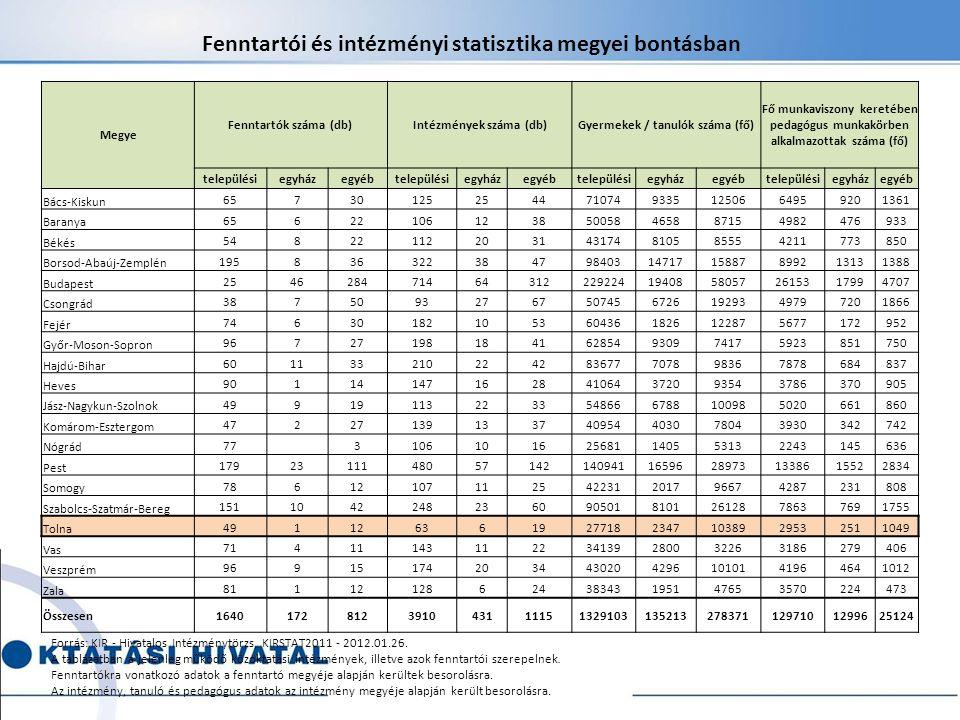 Intézmények száma (db) Gyermekek / tanulók száma (fő)