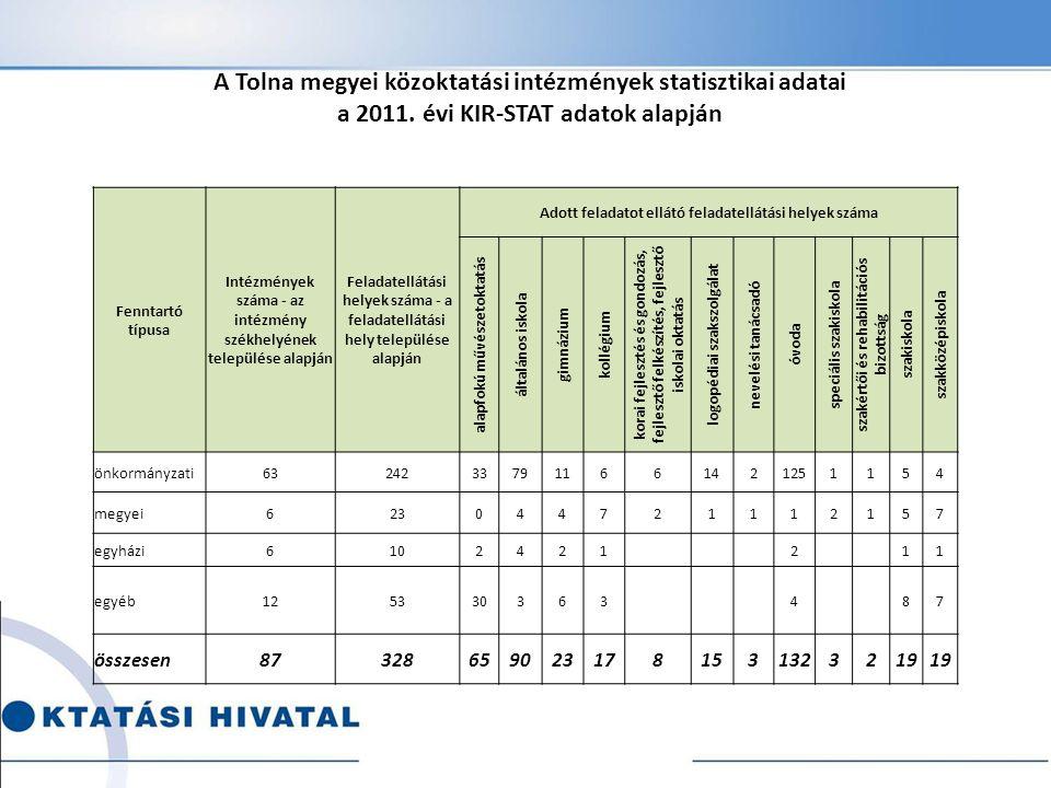 A Tolna megyei közoktatási intézmények statisztikai adatai a 2011