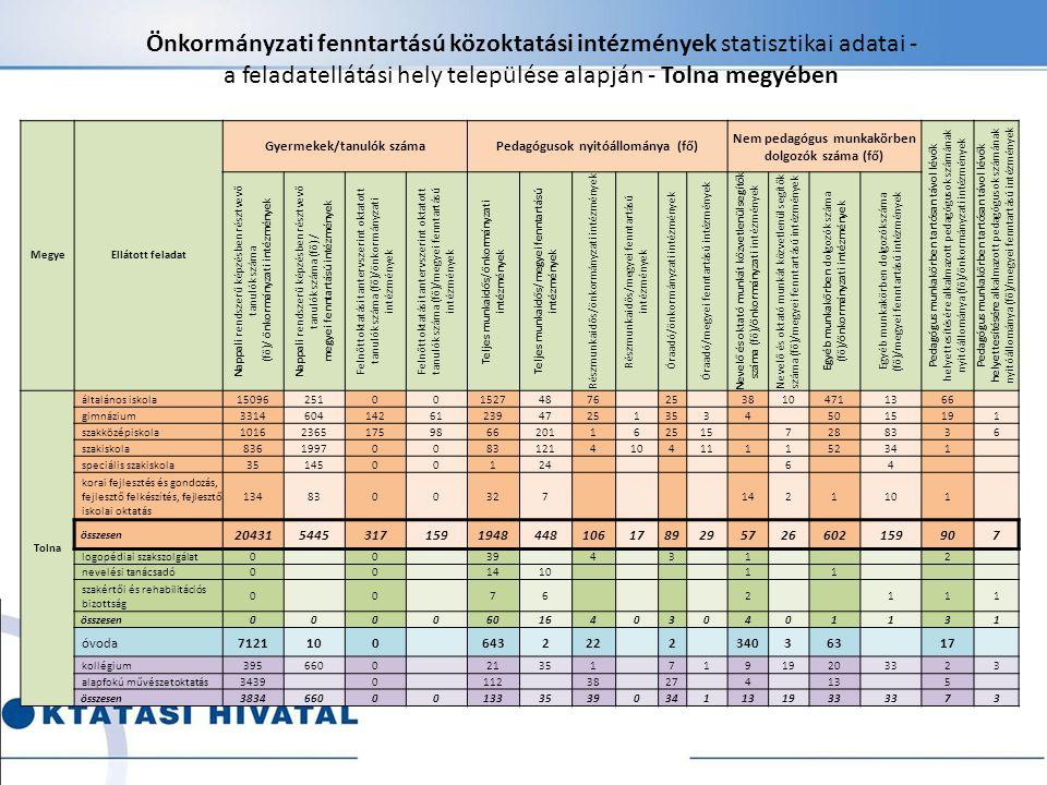 Önkormányzati fenntartású közoktatási intézmények statisztikai adatai - a feladatellátási hely települése alapján - Tolna megyében