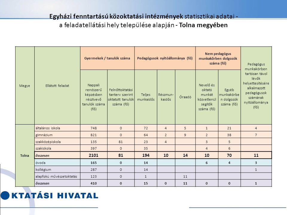 Egyházi fenntartású közoktatási intézmények statisztikai adatai - a feladatellátási hely települése alapján - Tolna megyében