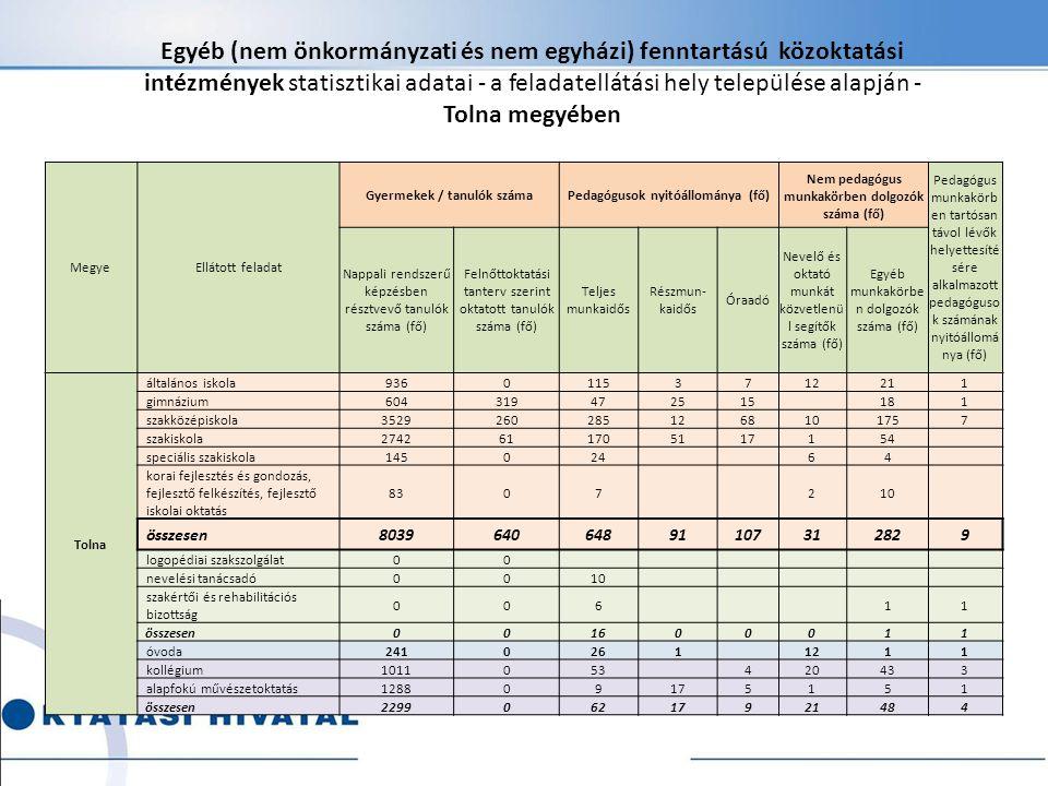 Egyéb (nem önkormányzati és nem egyházi) fenntartású közoktatási intézmények statisztikai adatai - a feladatellátási hely települése alapján - Tolna megyében