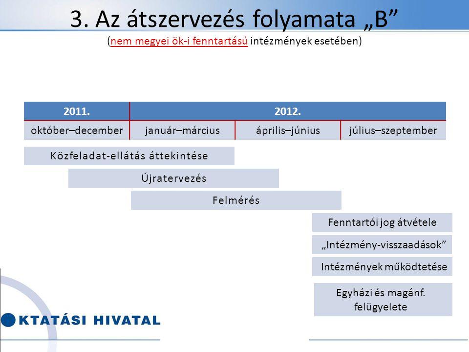 """3. Az átszervezés folyamata """"B (nem megyei ök-i fenntartású intézmények esetében)"""