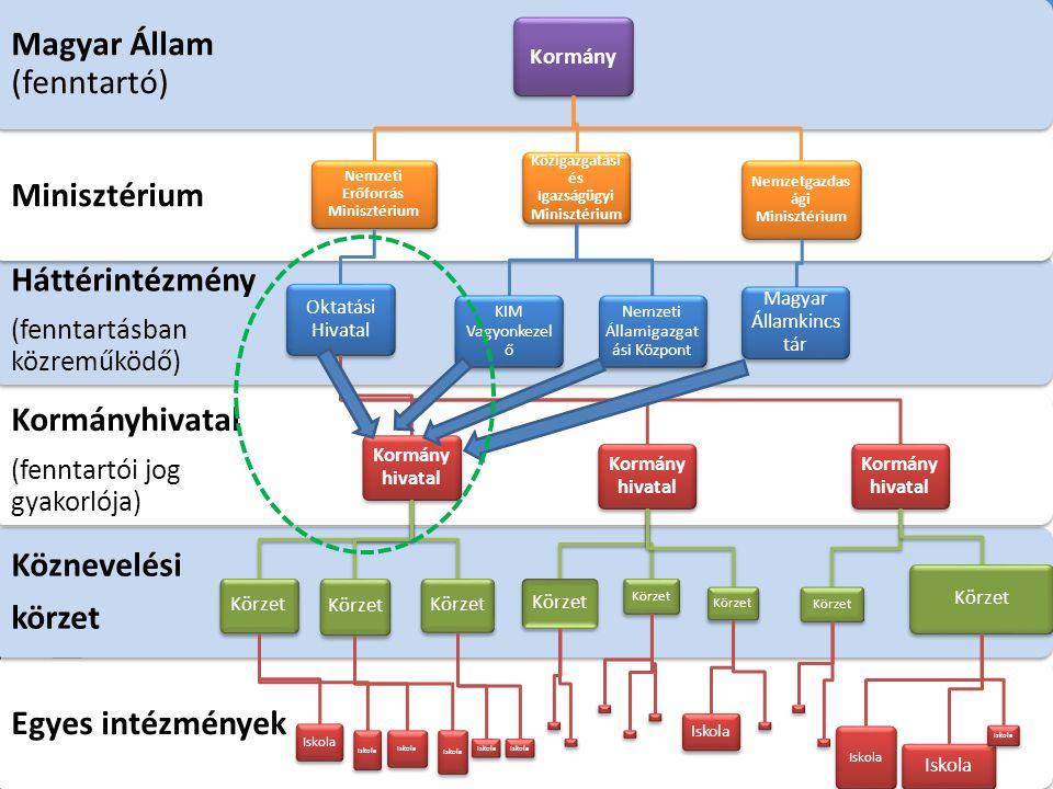 Magyar Állam (fenntartó) Minisztérium Háttérintézmény Köznevelési