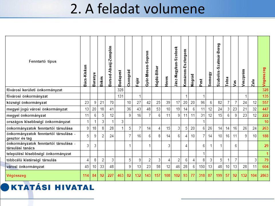 2. A feladat volumene Fenntartó típus Bács-Kiskun Baranya Békés
