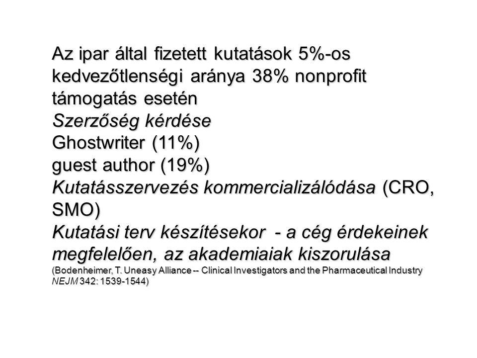 Kutatásszervezés kommercializálódása (CRO, SMO)