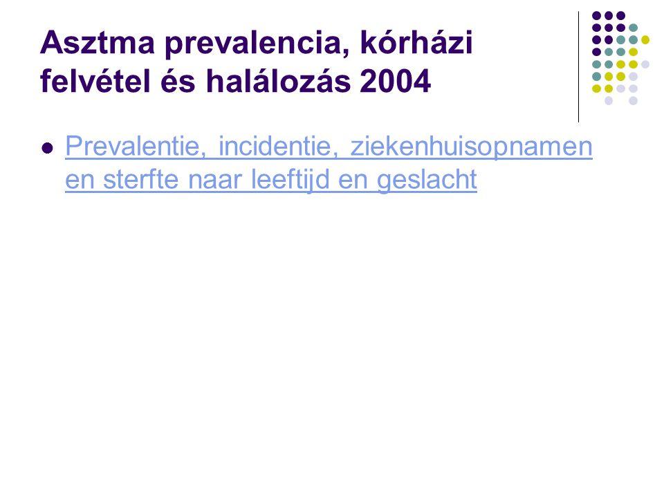 Asztma prevalencia, kórházi felvétel és halálozás 2004