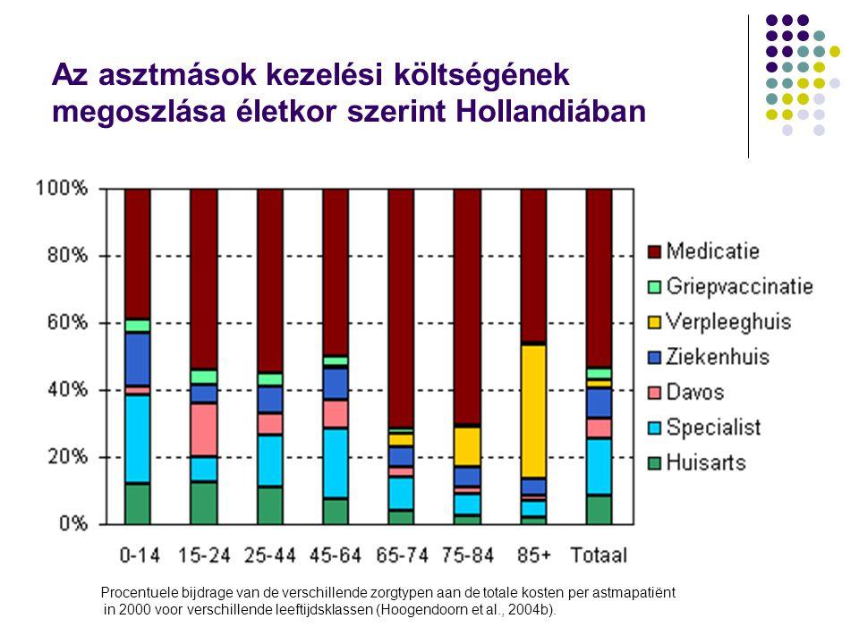Az asztmások kezelési költségének megoszlása életkor szerint Hollandiában