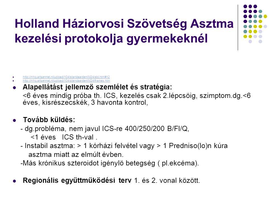 Holland Háziorvosi Szövetség Asztma kezelési protokolja gyermekeknél