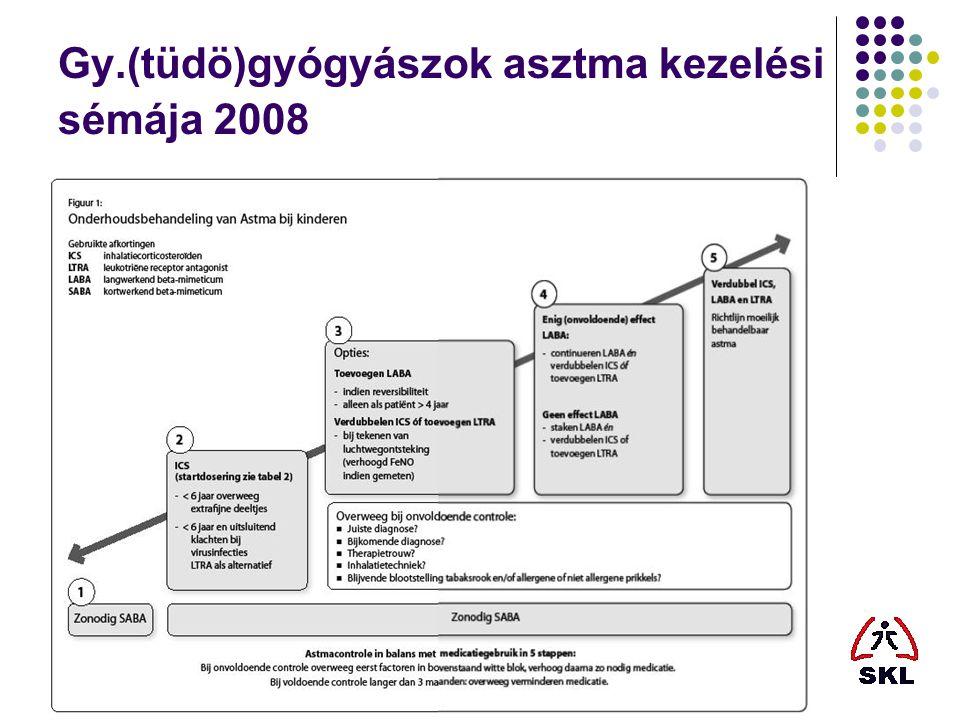 Gy.(tüdö)gyógyászok asztma kezelési sémája 2008