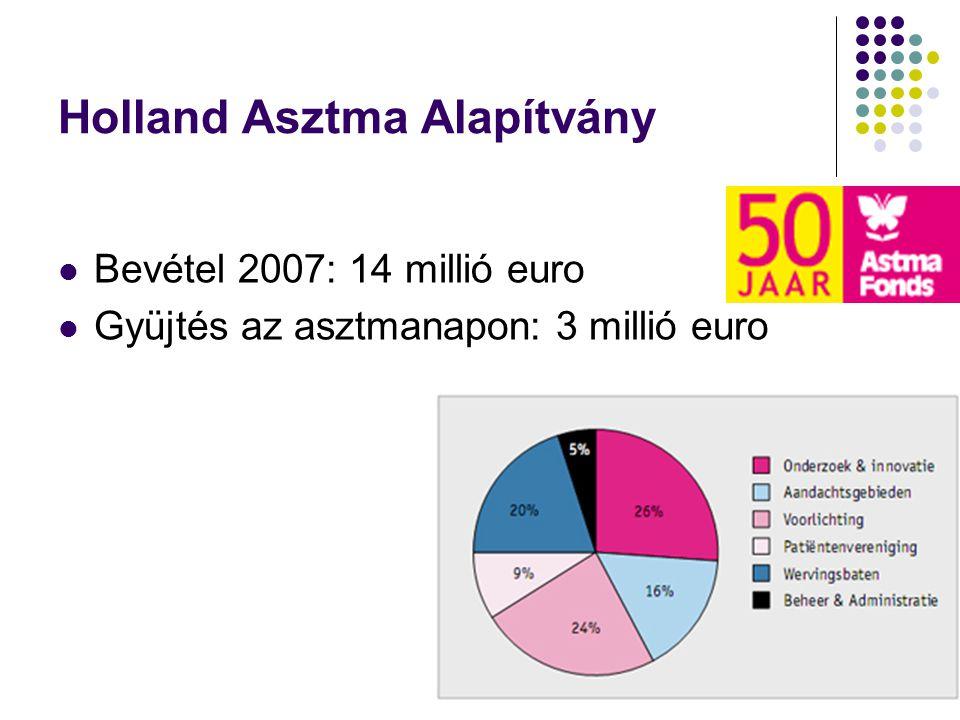 Holland Asztma Alapítvány