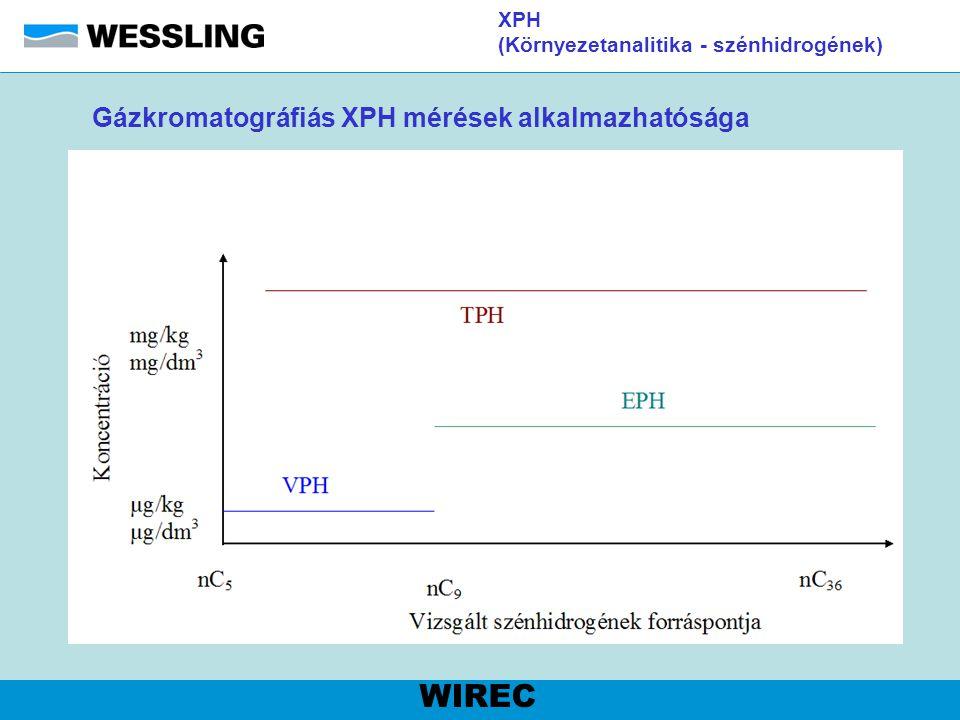 XPH (Környezetanalitika - szénhidrogének)