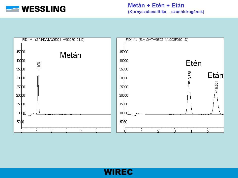 Metán + Etén + Etán (Környezetanalitika - szénhidrogének)