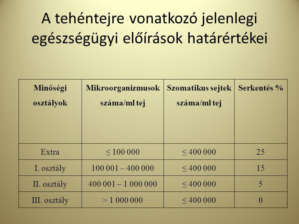 A tehéntejre vonatkozó jelenlegi egészségügyi előírások határértékei