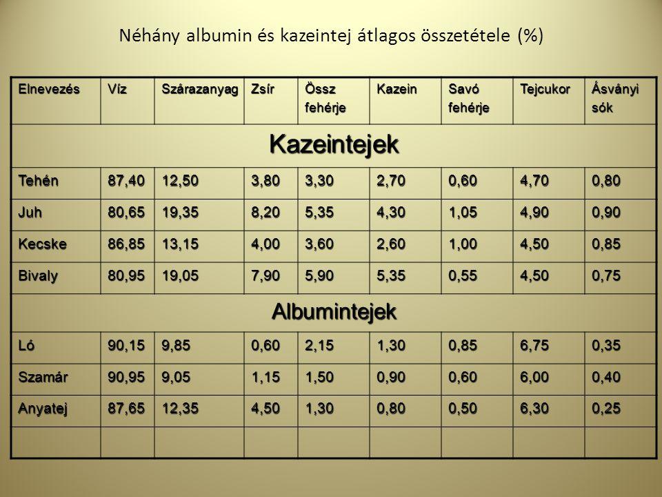 Néhány albumin és kazeintej átlagos összetétele (%)