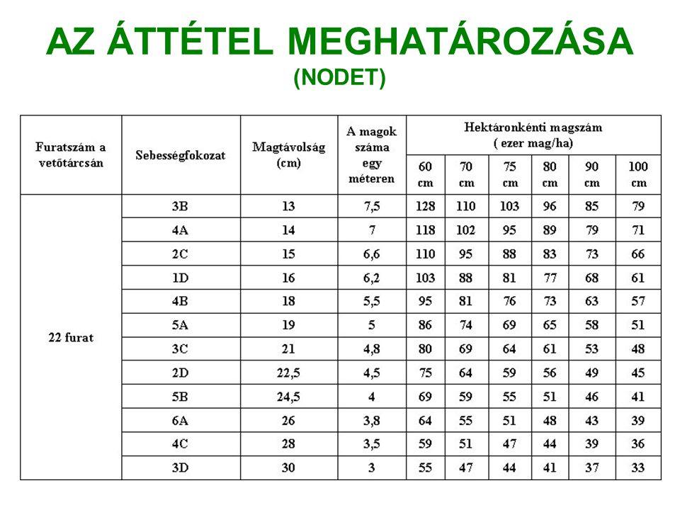 AZ ÁTTÉTEL MEGHATÁROZÁSA (NODET)