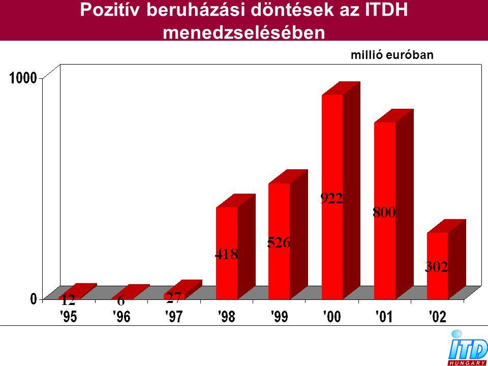 Pozitív beruházási döntések az ITDH menedzselésében
