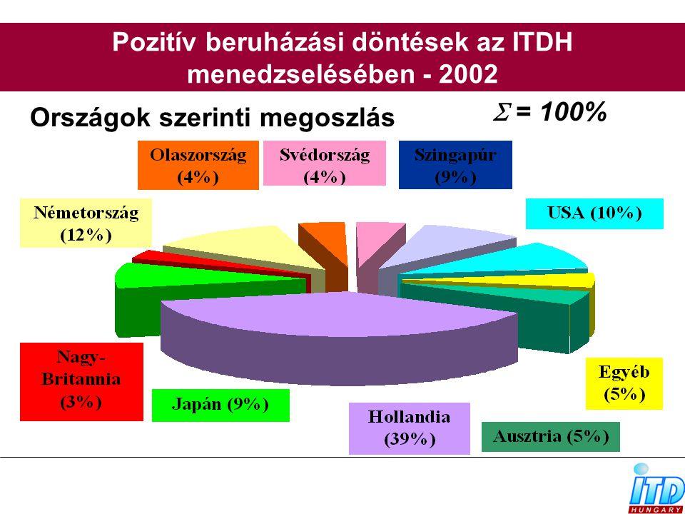 Pozitív beruházási döntések az ITDH menedzselésében - 2002