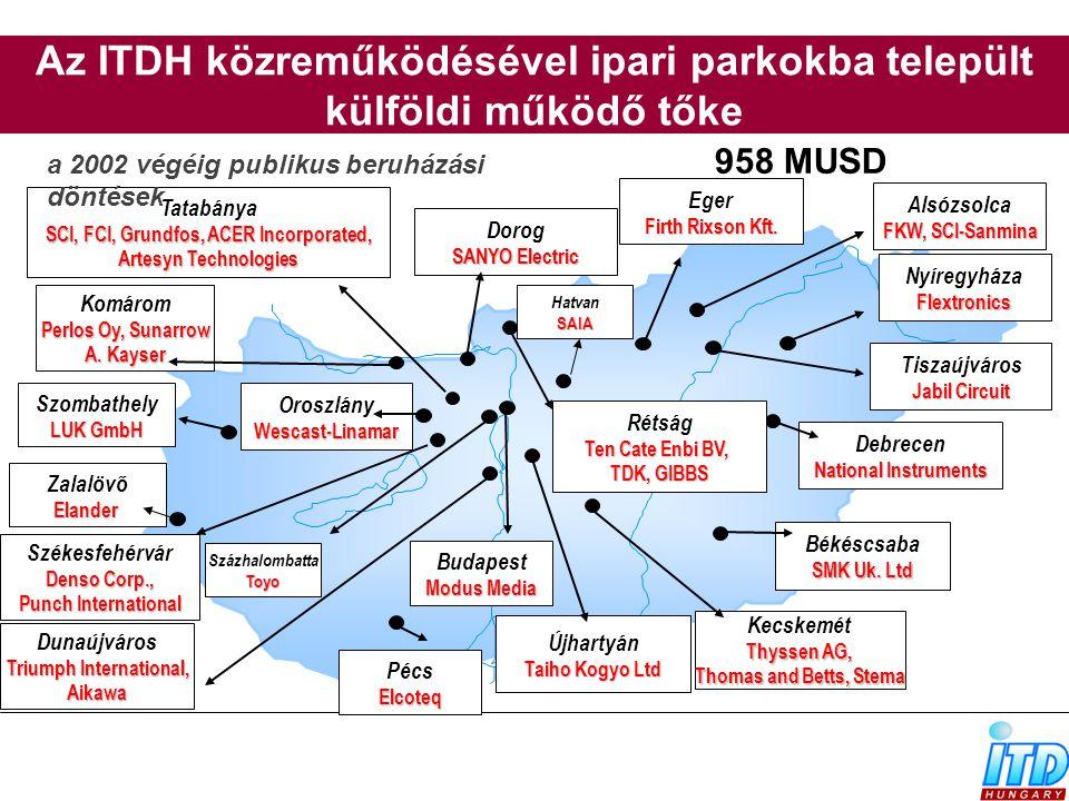Az ITDH közreműködésével ipari parkokba települt külföldi működő tőke