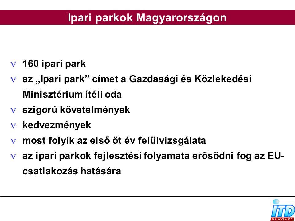 Ipari parkok Magyarországon
