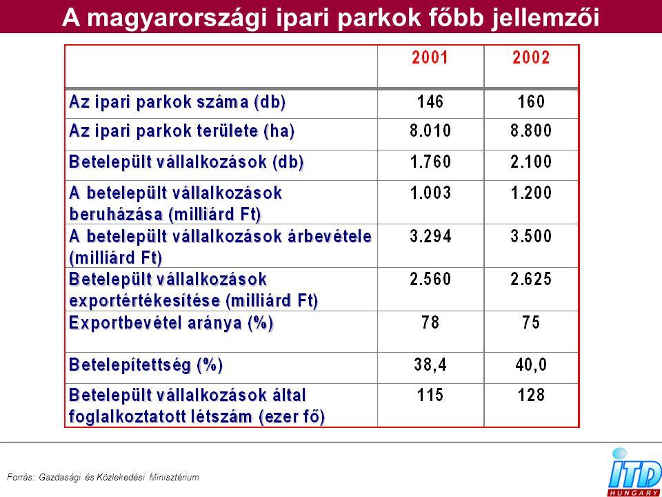 A magyarországi ipari parkok főbb jellemzői