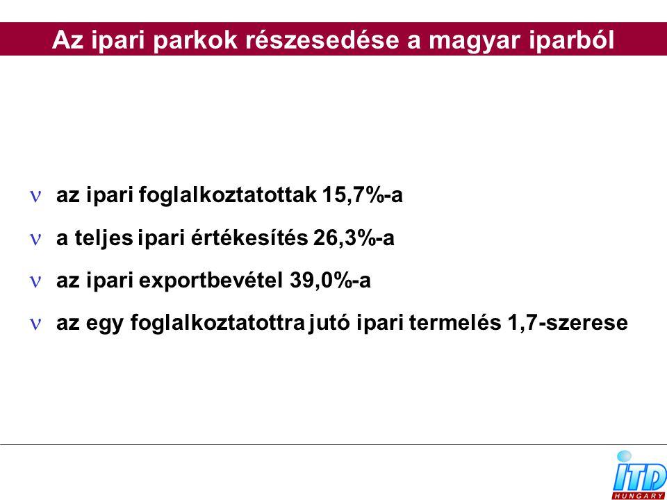 Az ipari parkok részesedése a magyar iparból