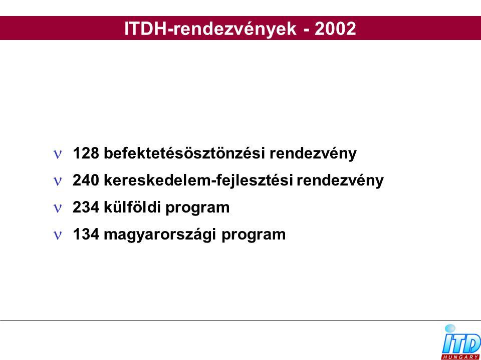 ITDH-rendezvények - 2002 128 befektetésösztönzési rendezvény