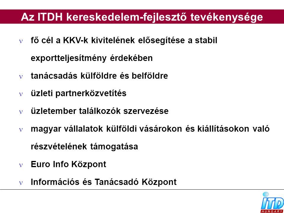 Az ITDH kereskedelem-fejlesztő tevékenysége