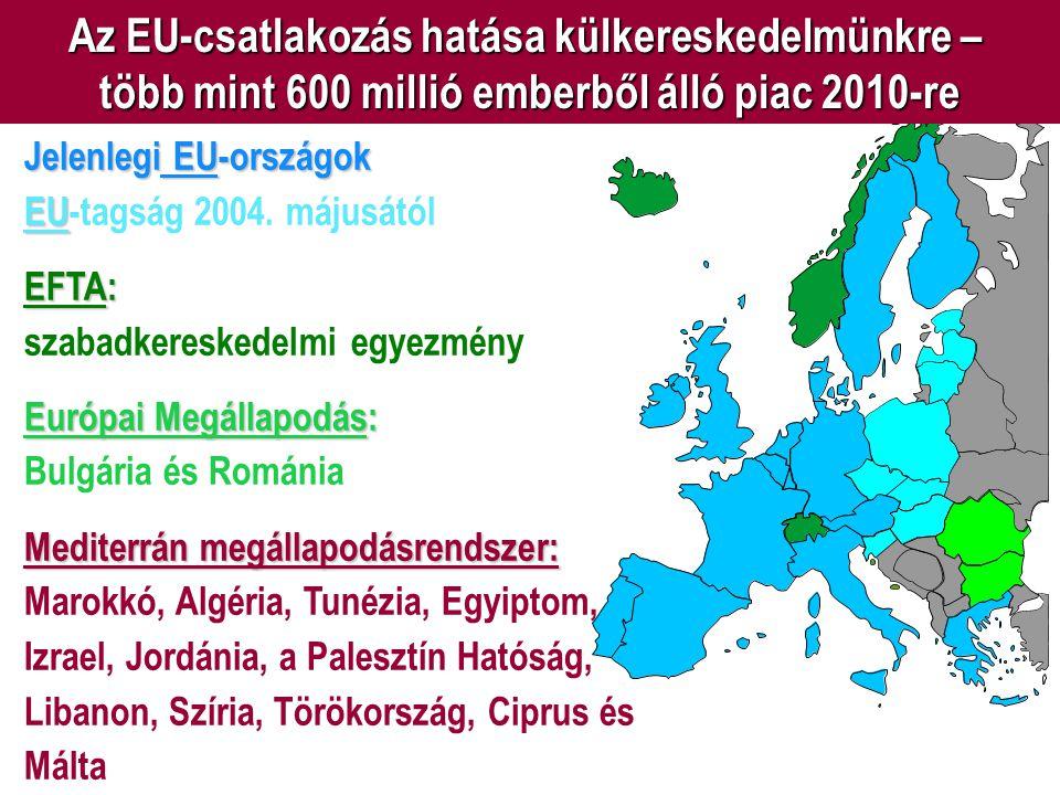 Az EU-csatlakozás hatása külkereskedelmünkre –