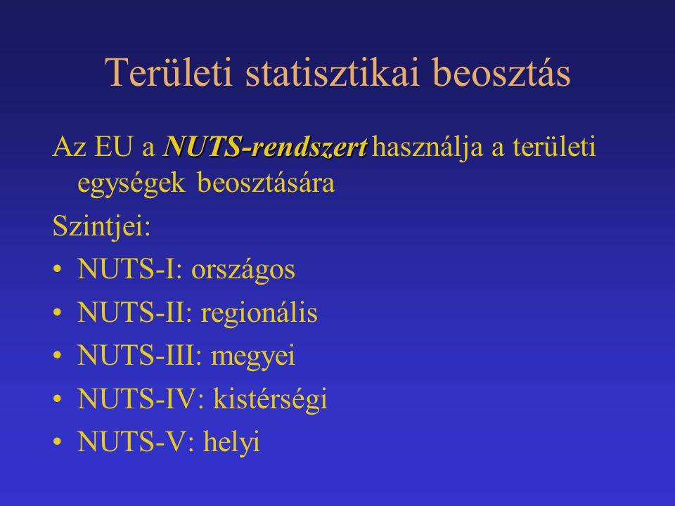 Területi statisztikai beosztás