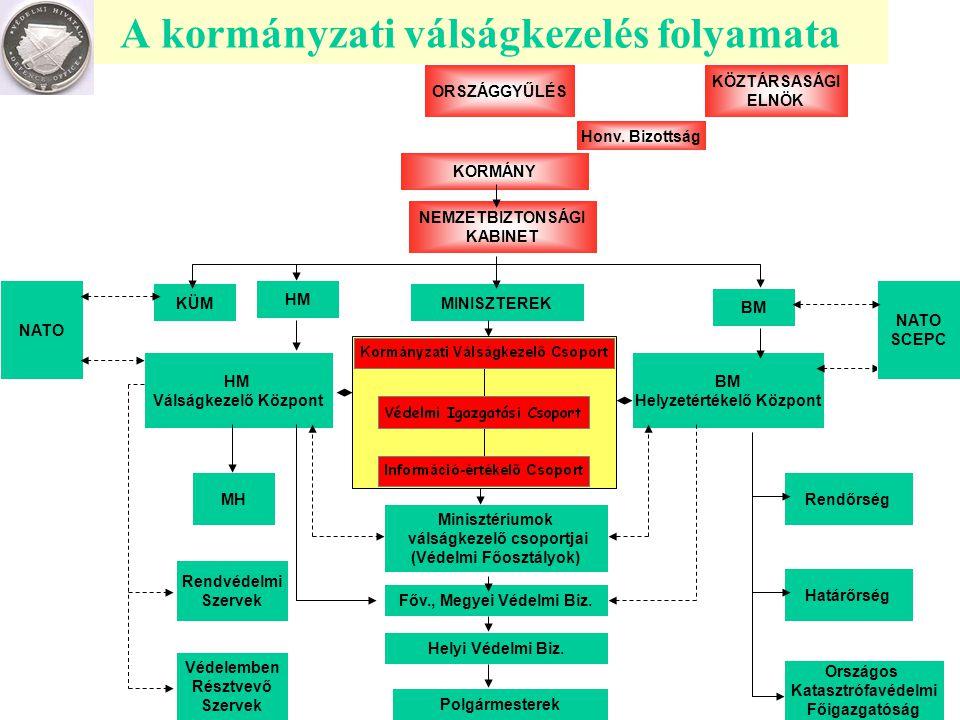 A kormányzati válságkezelés folyamata