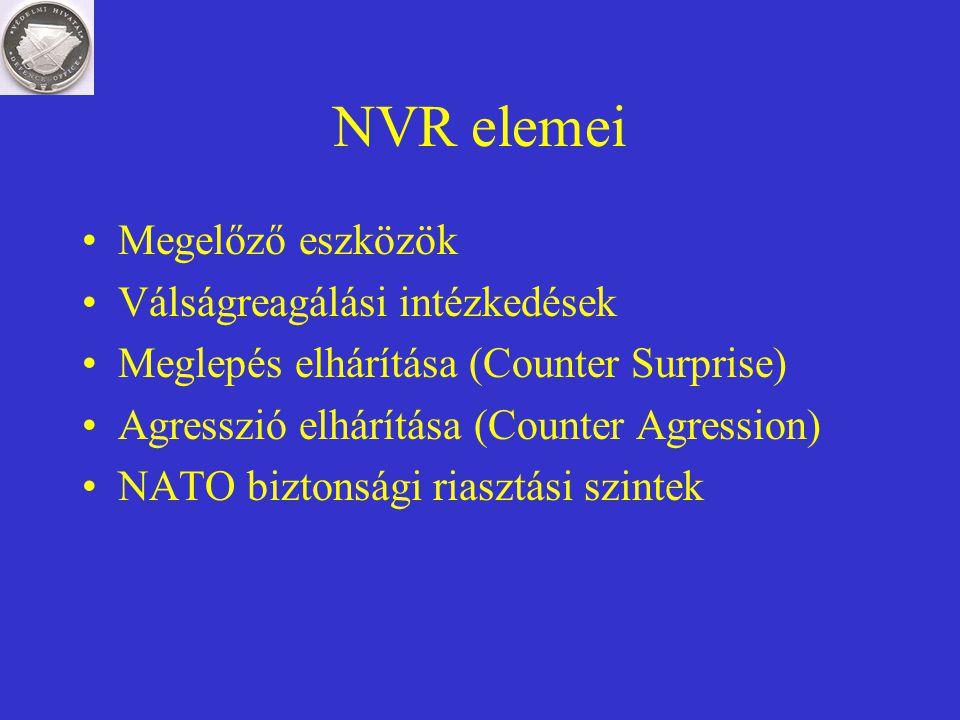 NVR elemei Megelőző eszközök Válságreagálási intézkedések