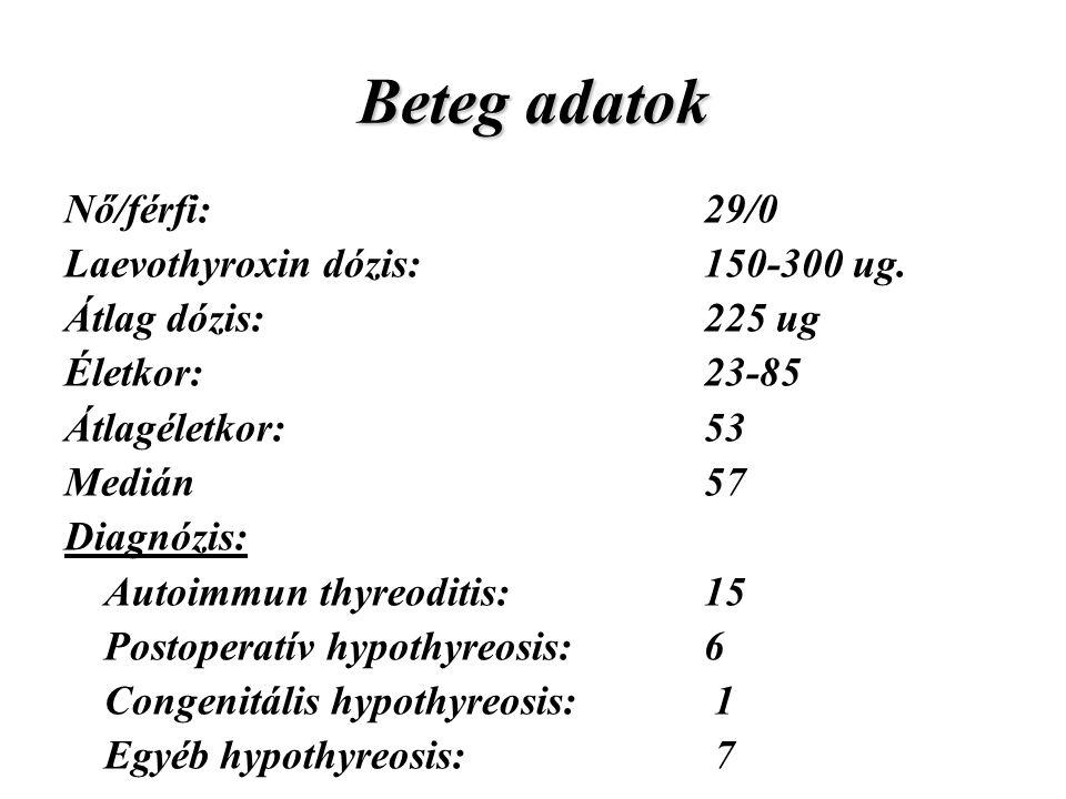 Beteg adatok Nő/férfi: 29/0 Laevothyroxin dózis: 150-300 ug.