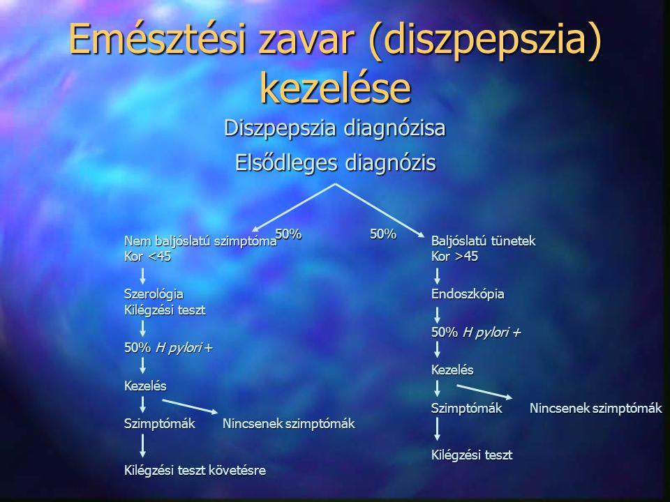 Emésztési zavar (diszpepszia) kezelése