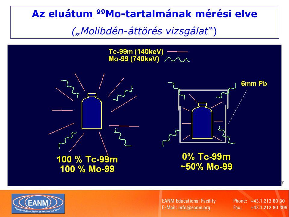 Az eluátum 99Mo-tartalmának mérési elve