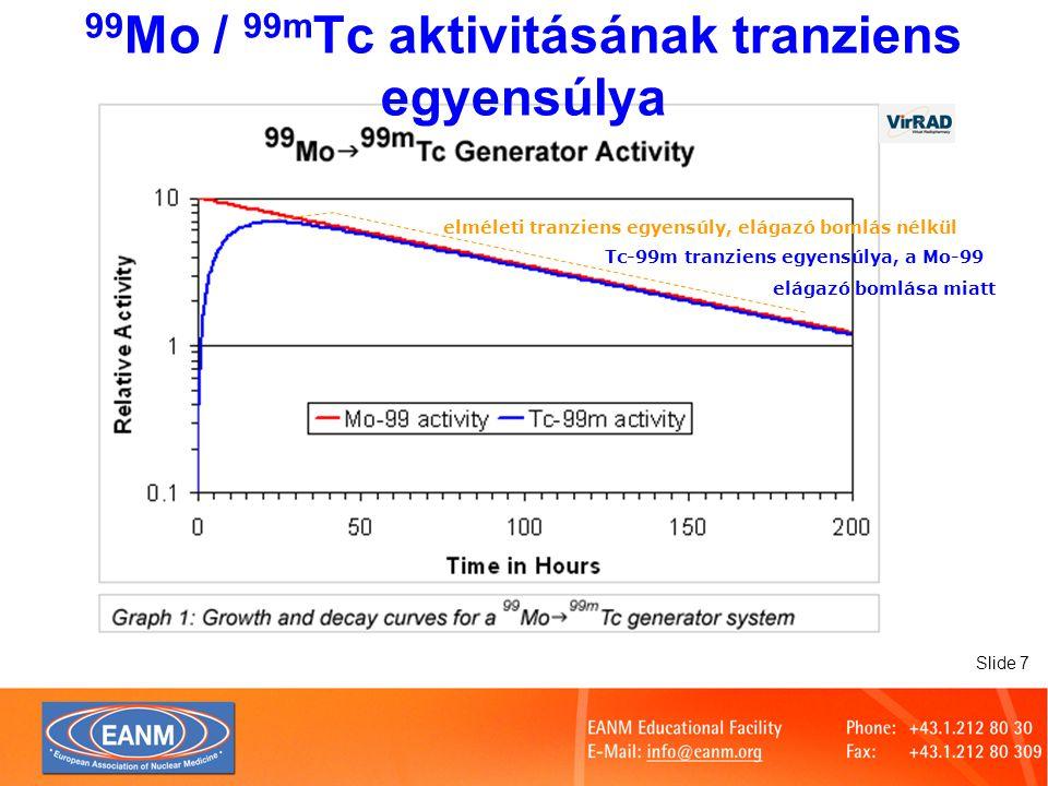 99Mo / 99mTc aktivitásának tranziens egyensúlya