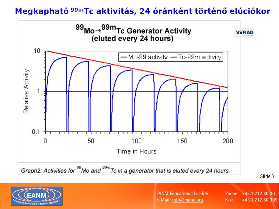 Megkapható 99mTc aktivitás, 24 óránként történő elúciókor