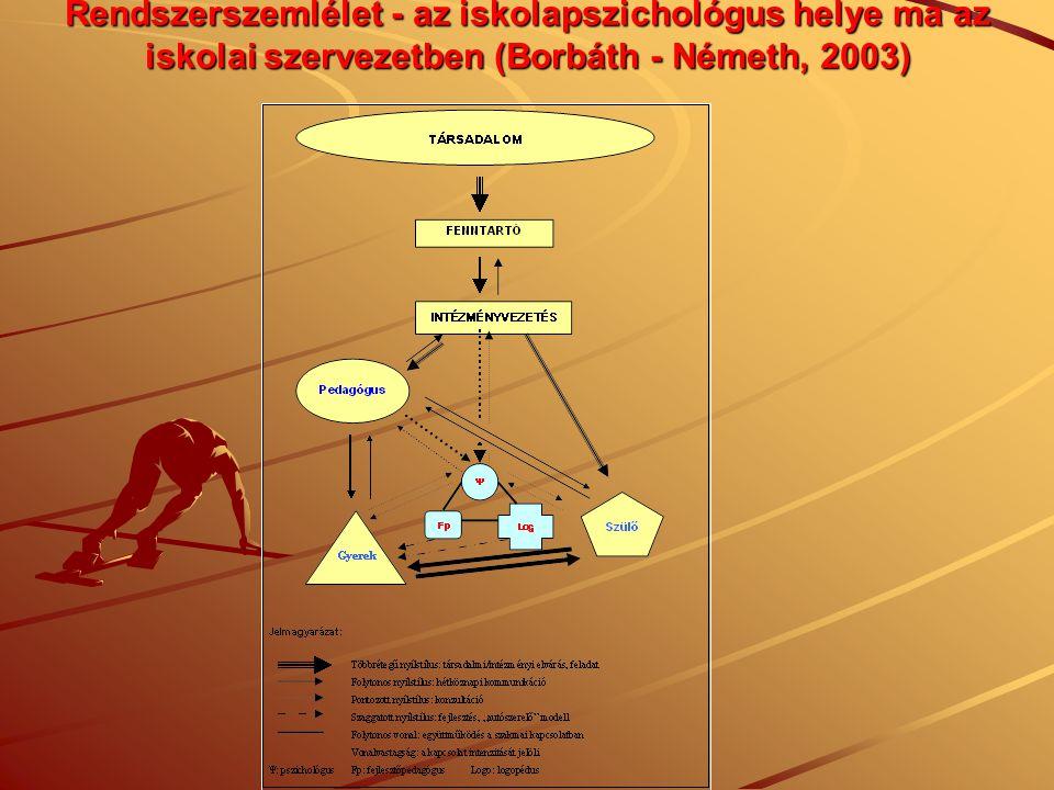 Rendszerszemlélet - az iskolapszichológus helye ma az iskolai szervezetben (Borbáth - Németh, 2003)
