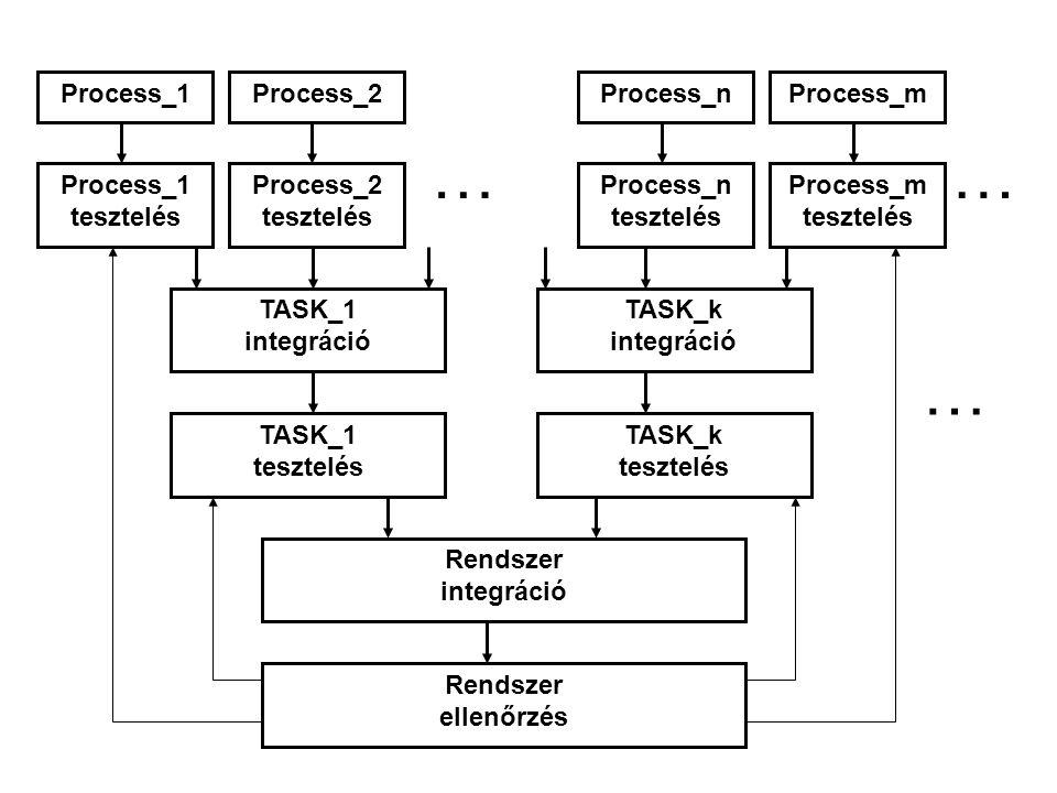 … … Process_1 Process_2 Process_n Process_m Process_1 tesztelés