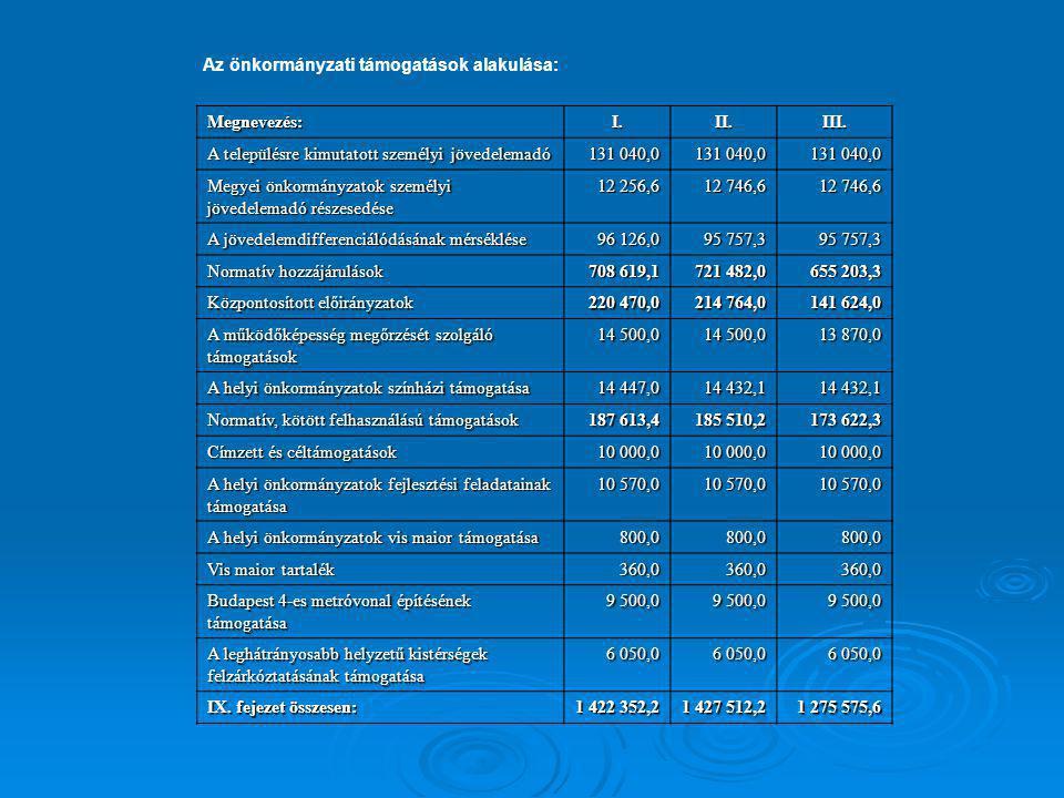 Az önkormányzati támogatások alakulása:
