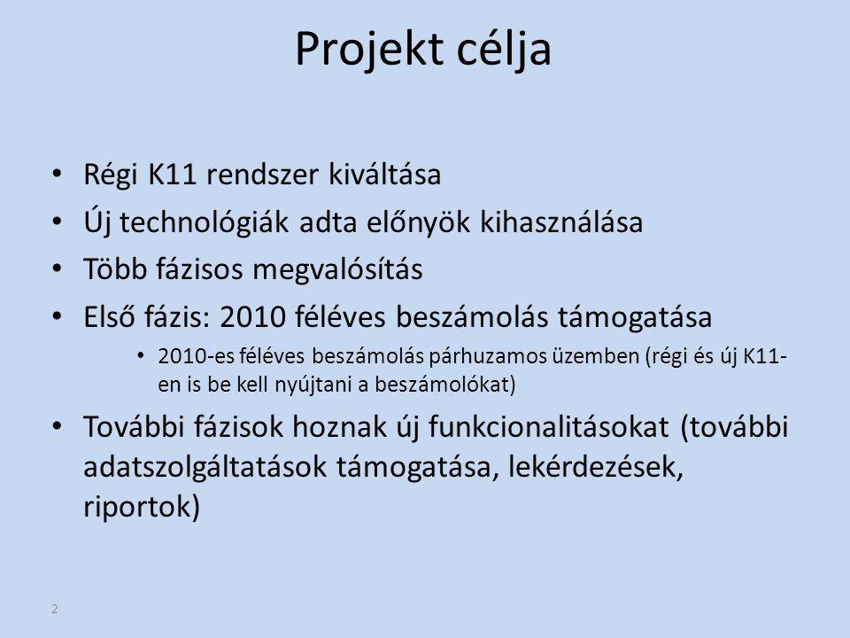 Projekt célja Régi K11 rendszer kiváltása