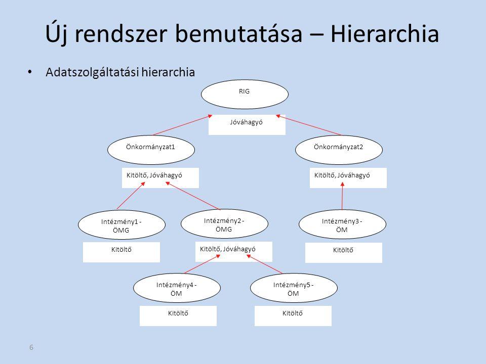Új rendszer bemutatása – Hierarchia