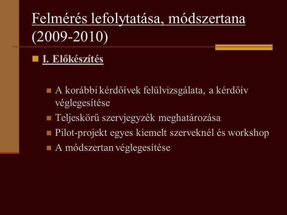 Felmérés lefolytatása, módszertana (2009-2010)