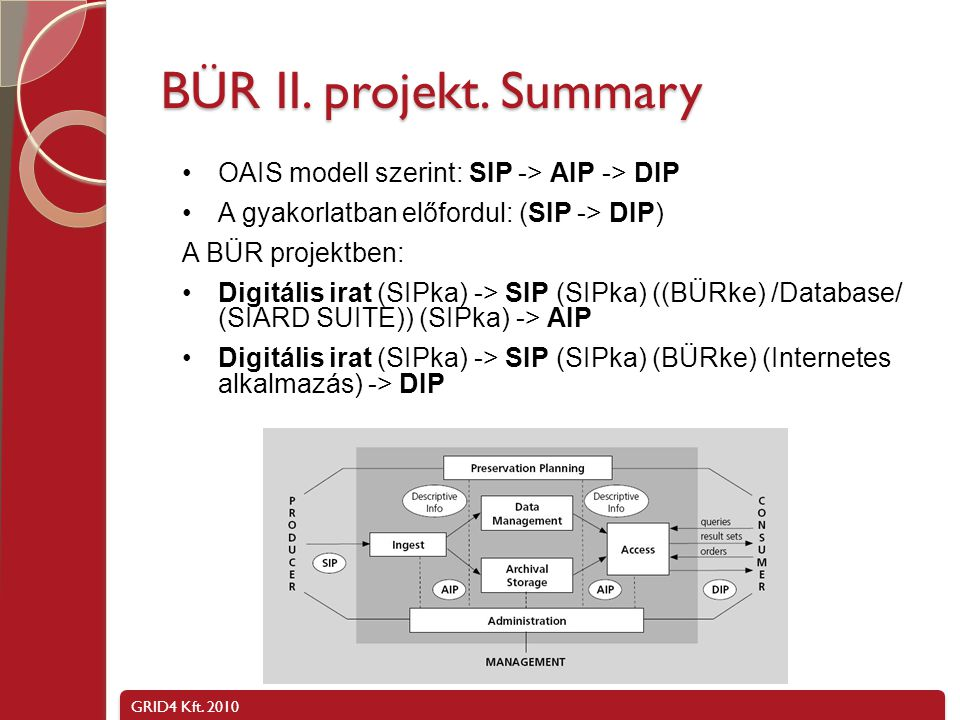 BÜR II. projekt. Summary OAIS modell szerint: SIP -> AIP -> DIP