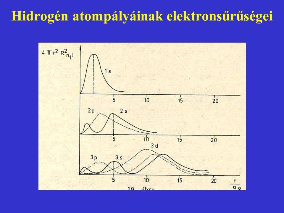 Hidrogén atompályáinak elektronsűrűségei