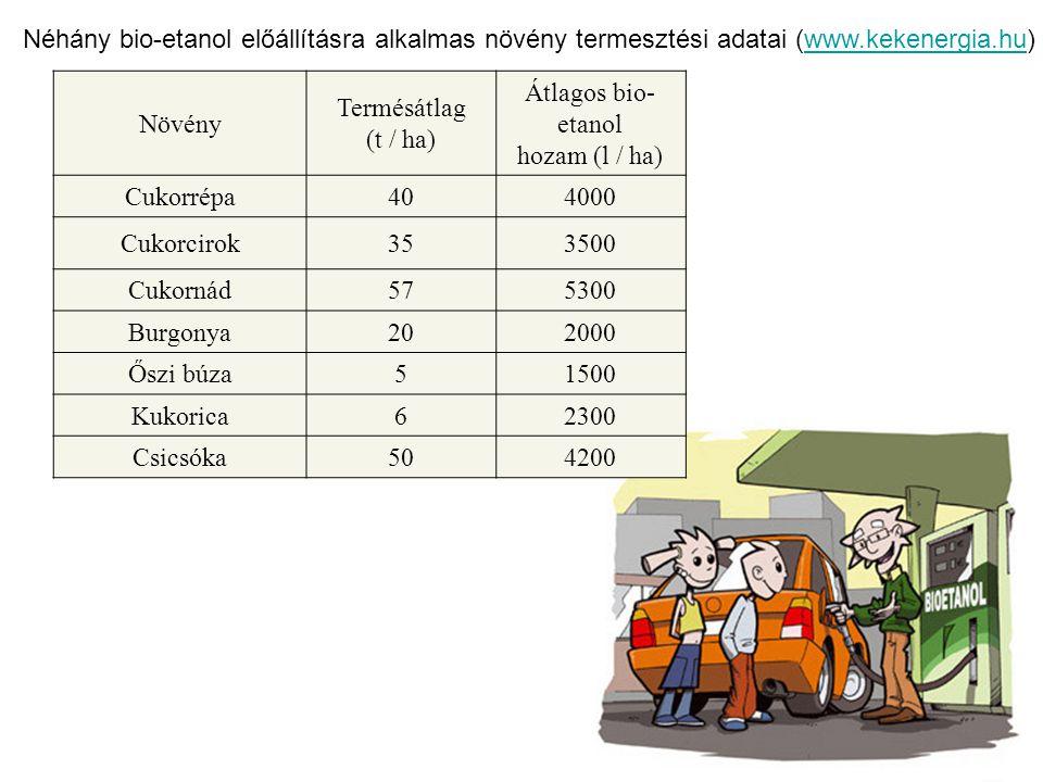 Átlagos bio-etanol hozam (l / ha)