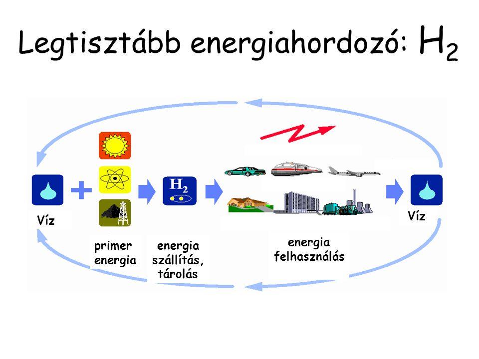 Legtisztább energiahordozó: H2