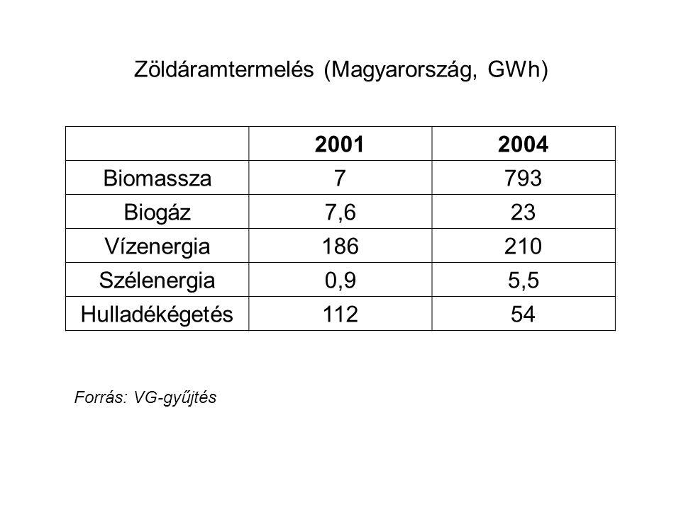 Zöldáramtermelés (Magyarország, GWh) 2001 2004 Biomassza 7 793 Biogáz