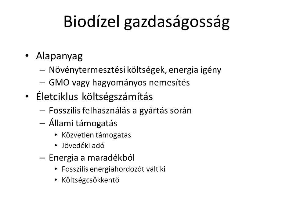 Biodízel gazdaságosság
