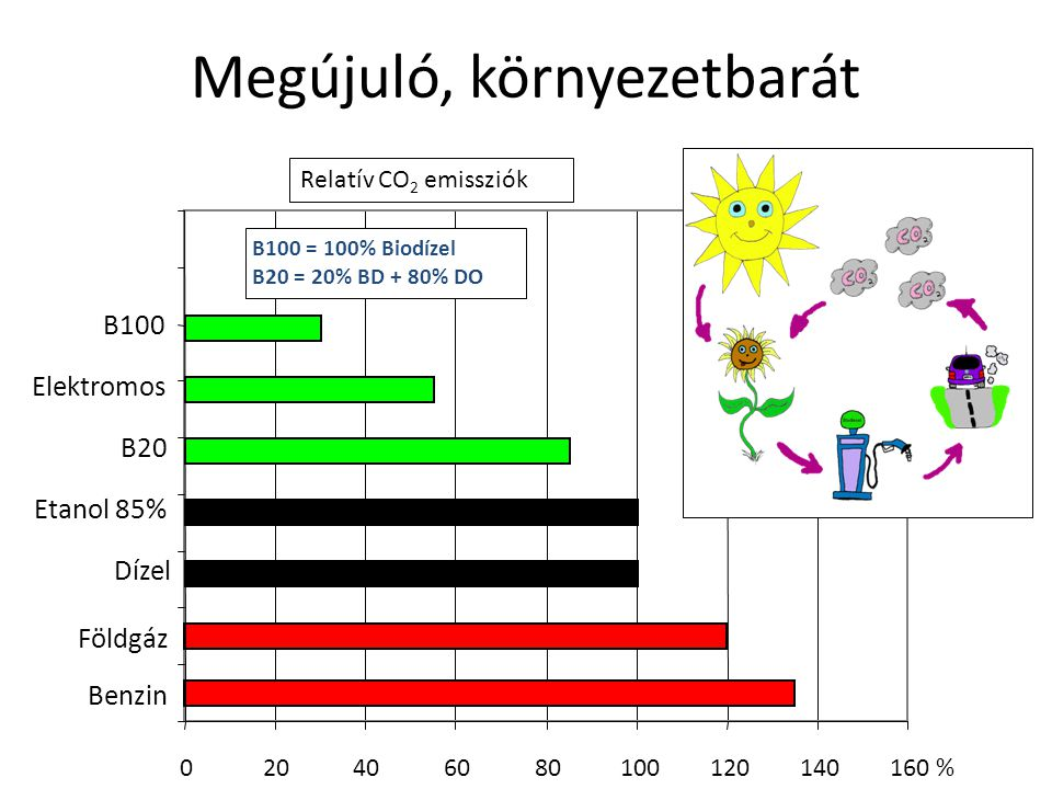 Megújuló, környezetbarát